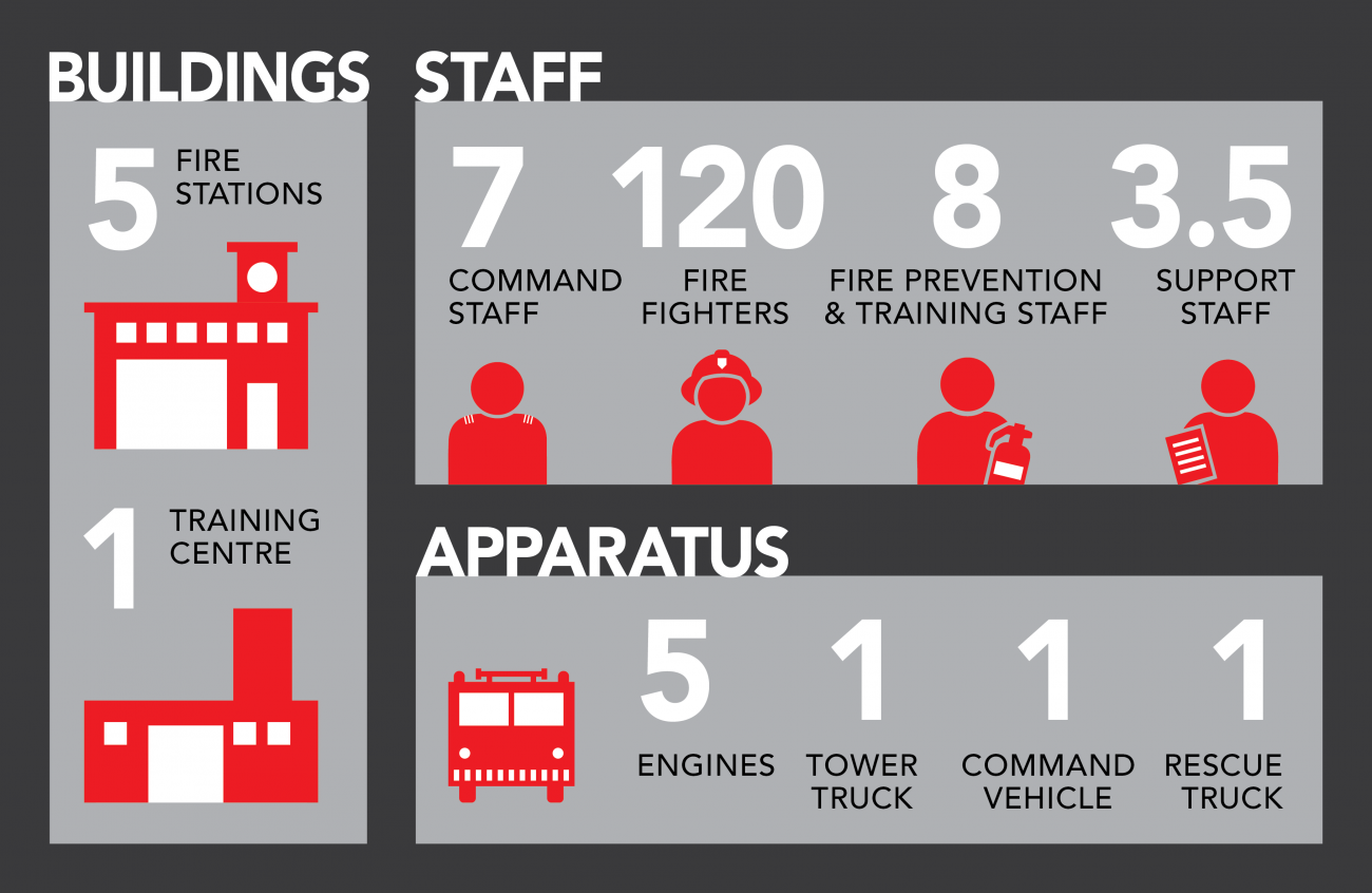 Infographic of fire services: 5 fire stations, 1 training centre, 120 firefighters, 7 command staff