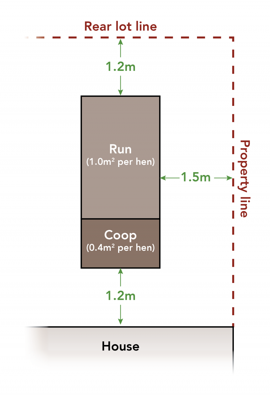 Diagram of chicken coop placement on your property