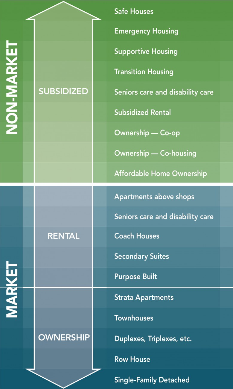 Graphic of our housing continuum - supportive housing to ownership