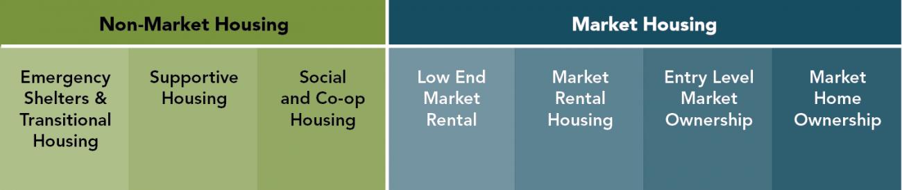 Housing continuum