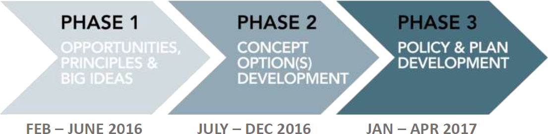 Graphic showing three phases of work for the Maplewood planning process