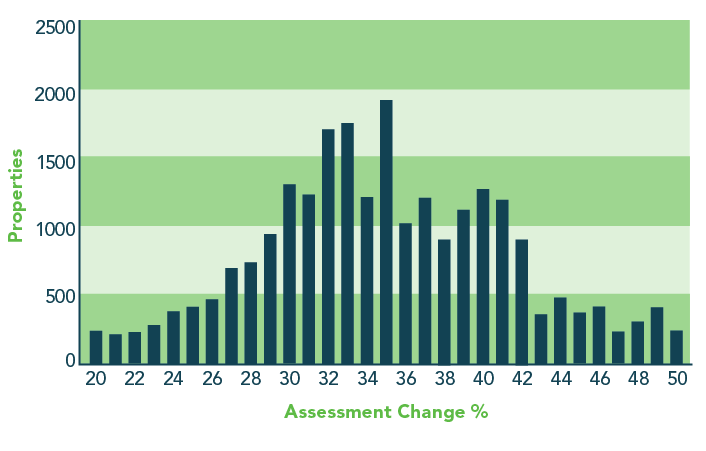 Graph showing the change in assessment percentages in the District