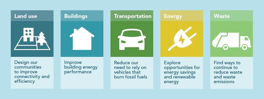 Graphic showing the five areas of focus for CEEP: land use, buildings, transportation, energy, waste