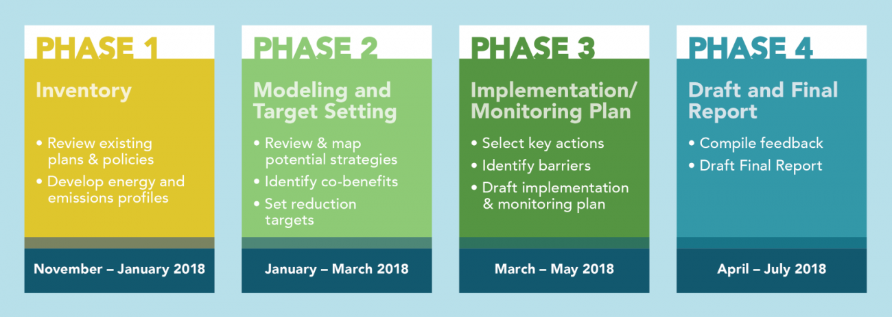 The four phases of the Community Energy and Emissions Plan