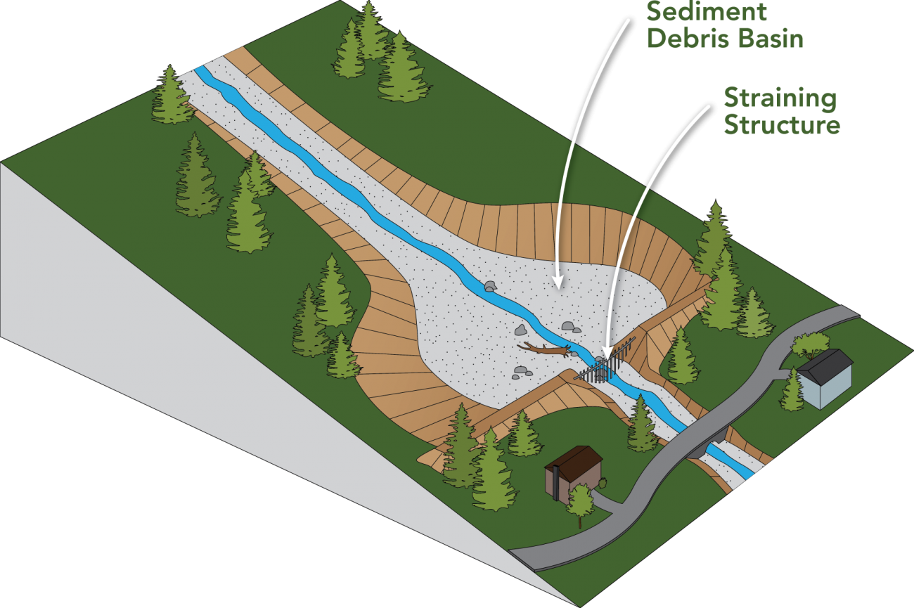 debris flow diagram
