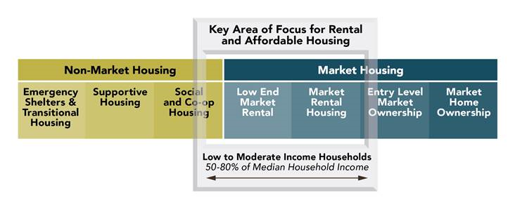Chart showing the housing continuum from emergency shelters to market home ownership