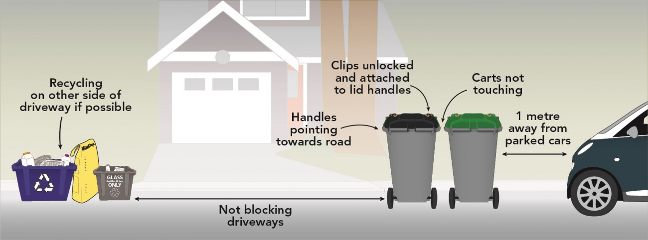 illustration showing how to set out new garbage and organics carts