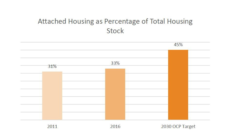 Graph showing attached housing in the District for 2011, 2016, and 2030