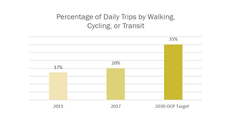 Graph of trips by walking, cycling, and transit for 2011, 20017, and 2030